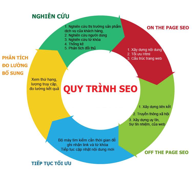 quy-trinh-seo-website-moa