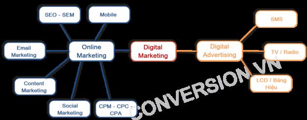 digital-marketing-moa