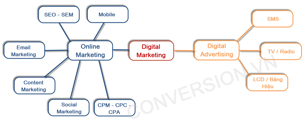 digital-marketing-moa