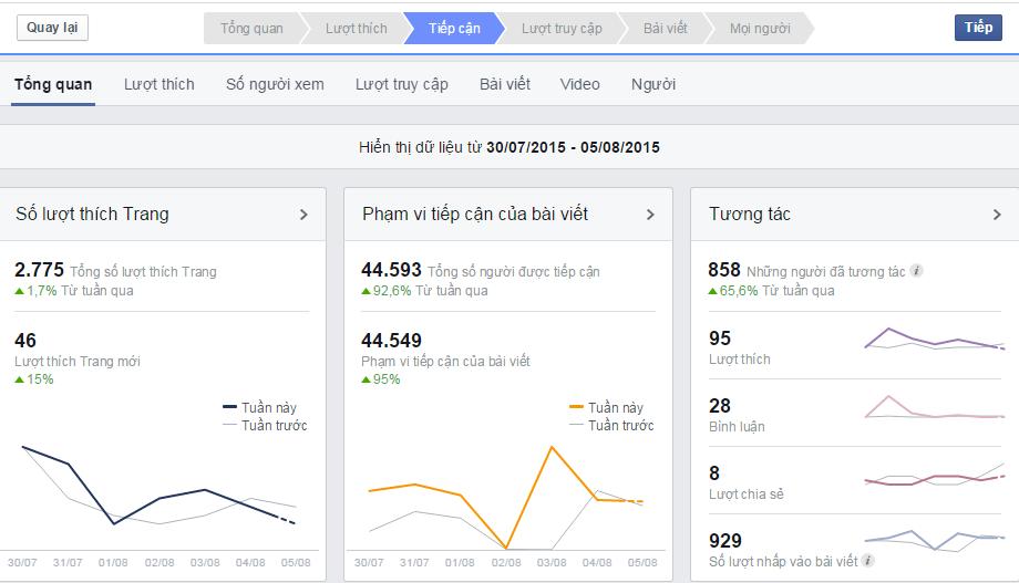 đo lường hiệu quả facebook