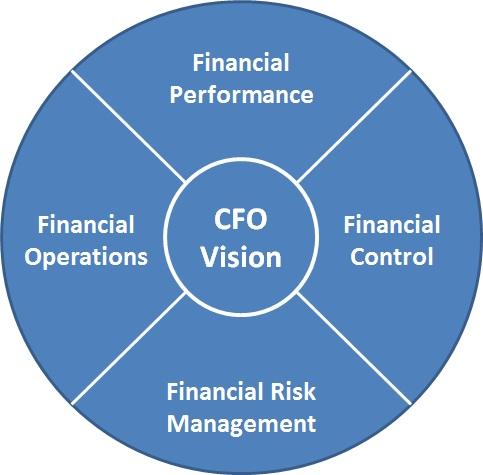 Chương trình đào tạo CFO