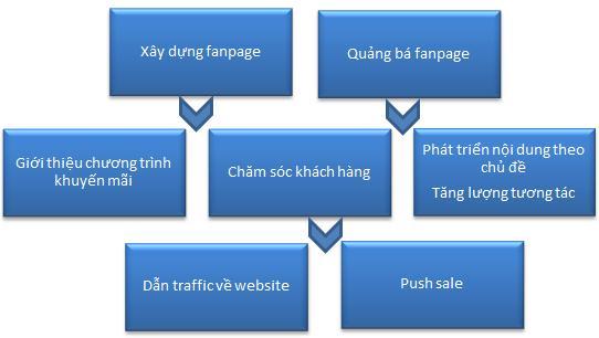 quy trình bán hàng