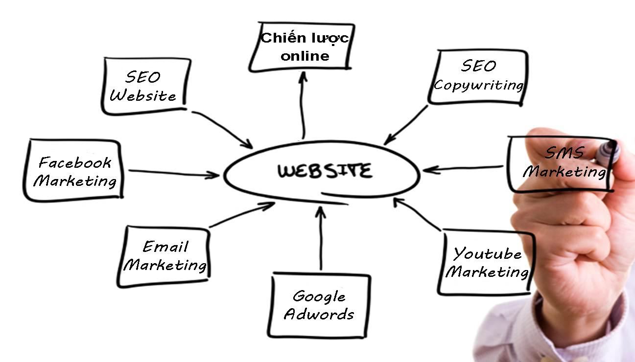khóa học Marketing Online tại MOA