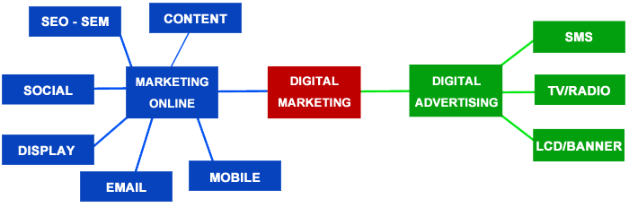 phan biet khoa hoc digital marketing