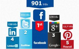 vai trò của mạng xã hội trong seo